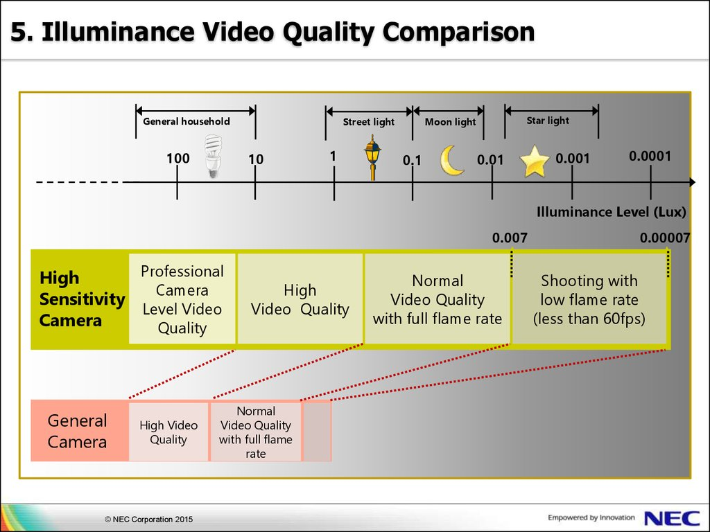 High Sensitivity Camera Nec Corporation Online Presentation