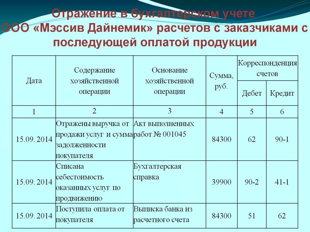 Расчеты с покупателями схема фото 531