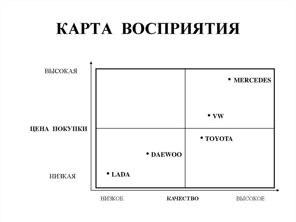 Карты восприятия картинки
