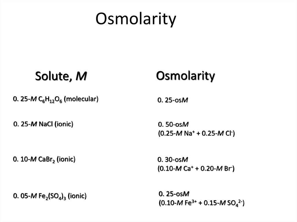 estimating osmolarity