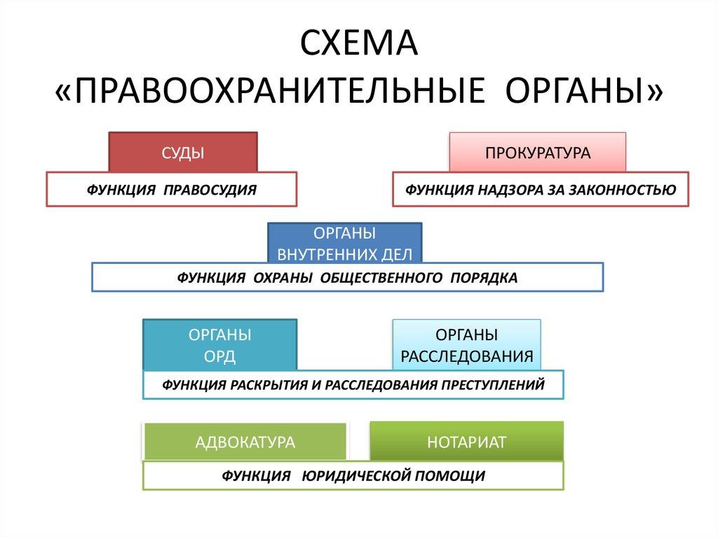 Cтруктура генеральной прокуратуры рф.