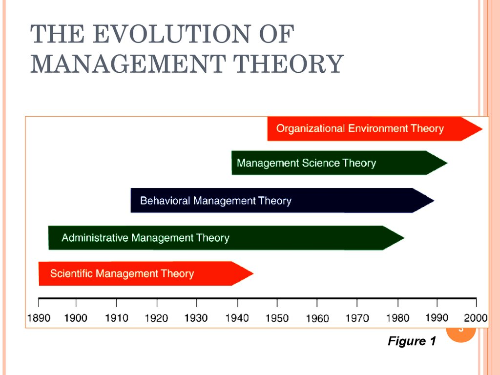 the evolution of management thought and the patterns of management analysis Evolution of modern management through taylorism: an adjustment of scientific management comprising behavioral science  an adjustment of scientific management comprising behavioral science nasir uddina,, fariha hossainb adepartment of computing and information system, the university of melbourne, victoria 3010, australia bfaculty of.