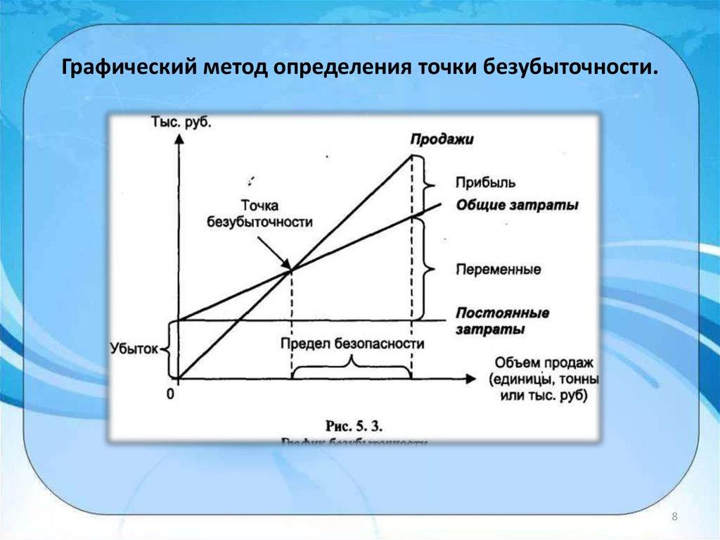 остальном порядок порог рентабельности тоска критического объема прожад определяется как договор