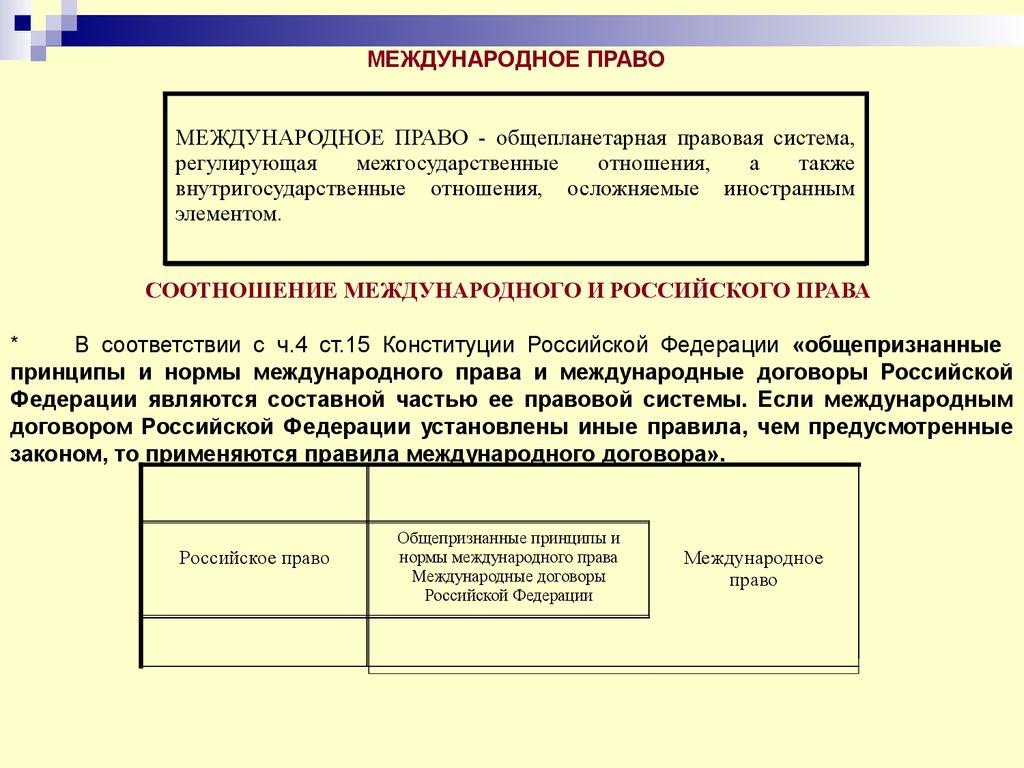 Российская федерация и международное право