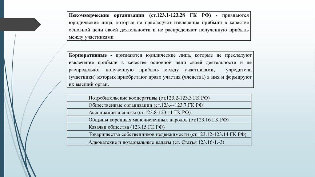 право некоммерческих организаций учебное пособие