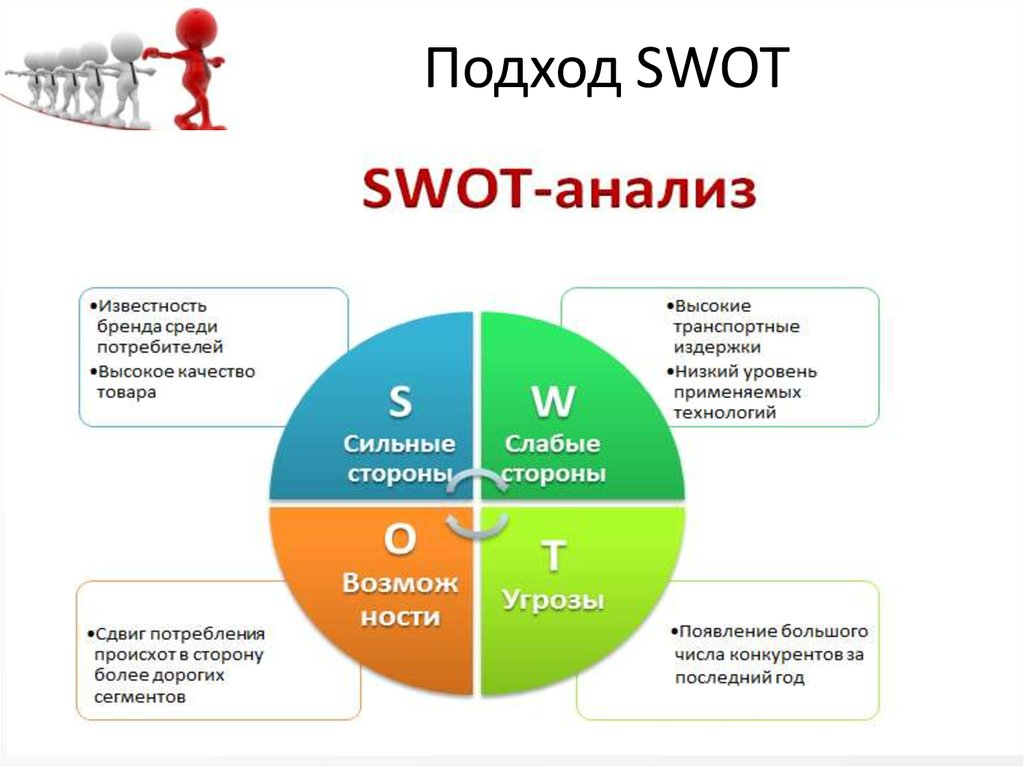 Smart home automation SWOT Analysis