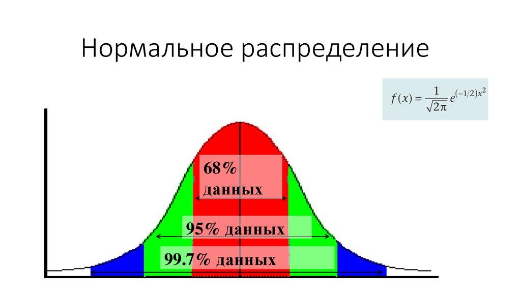 гпафик нормального распределения признаком юв представляет собой