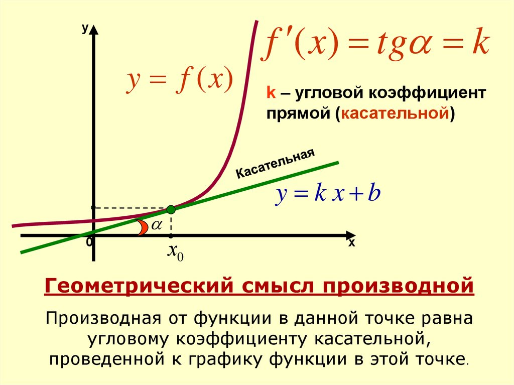 Решение задач по производной по егэ решебник по решению задач на движение