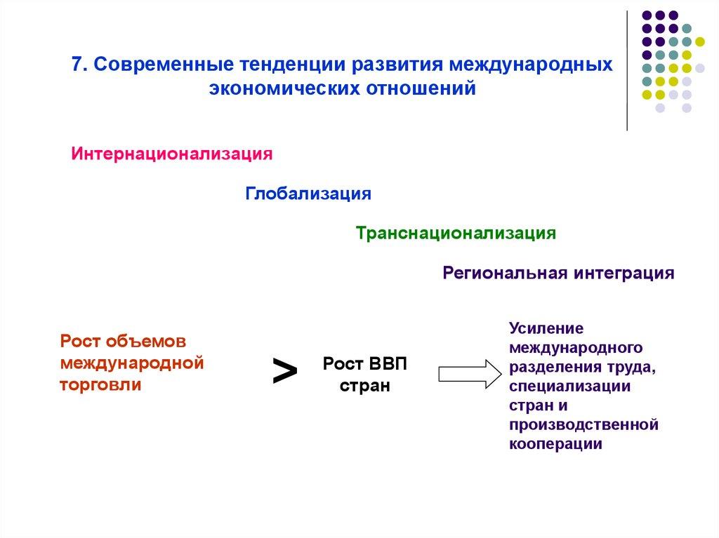 Развитие форм международной кооперации в беларуси