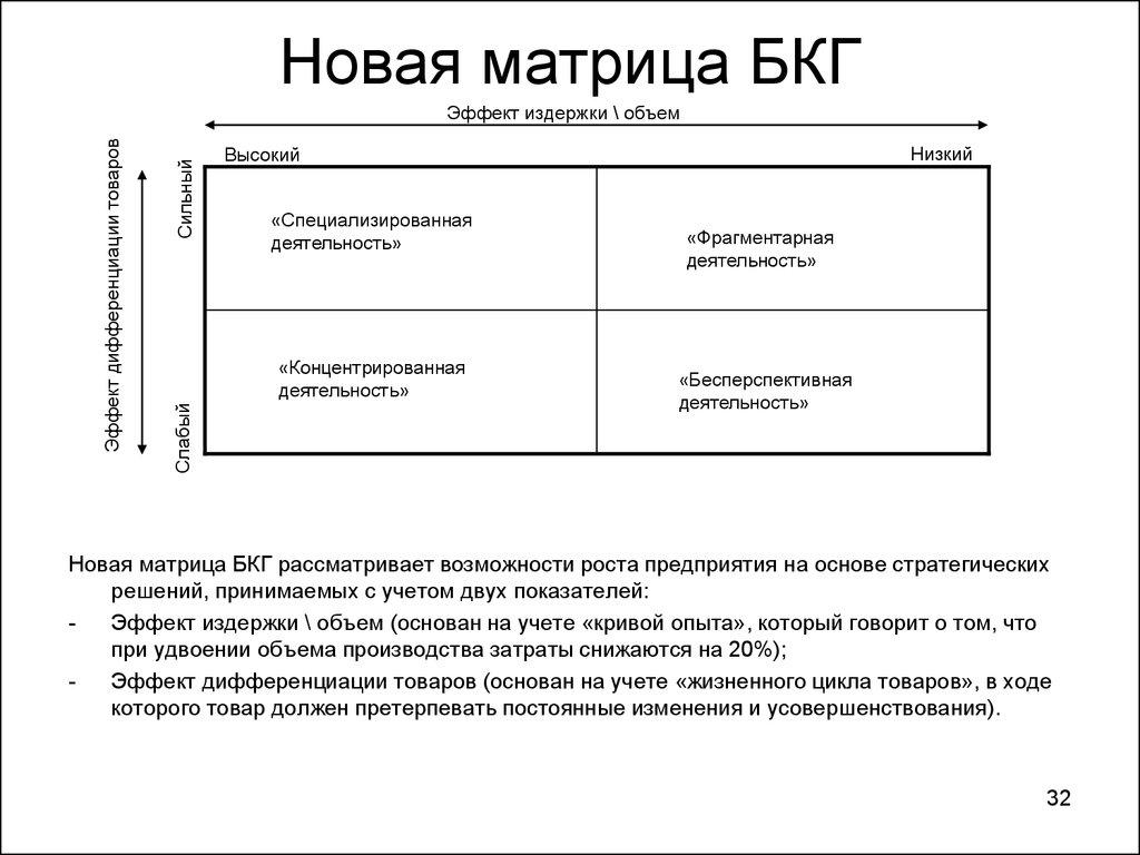bcg matrix of philips Matrix structure - studycom.