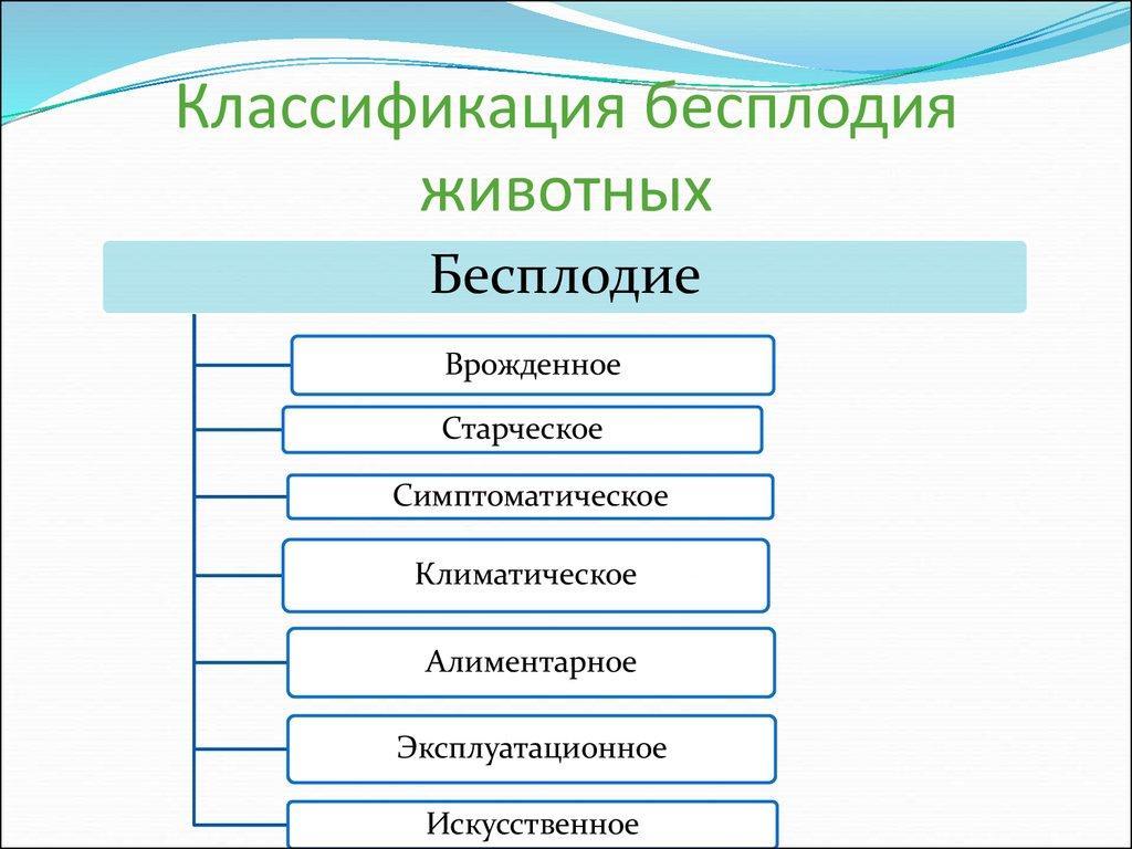 Классификация бесплодия животных