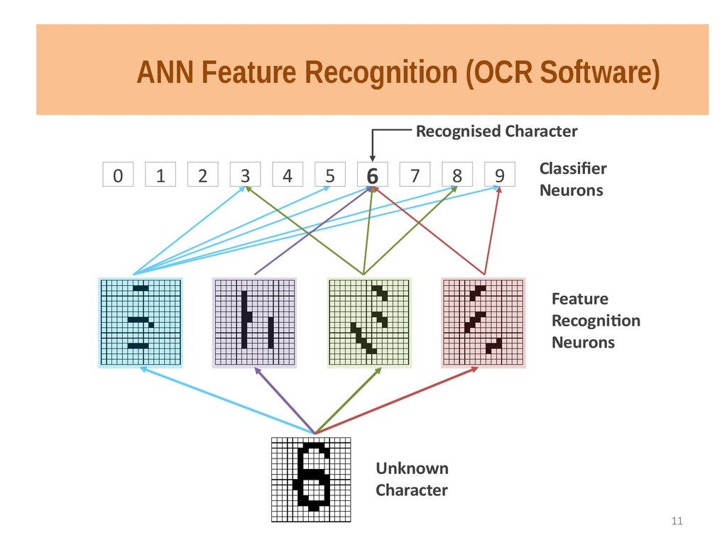 ANN Feature Recognition (OCR Software)