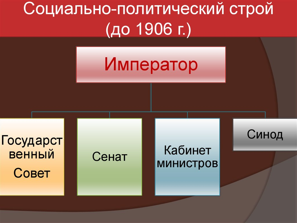 в россии начале строй века шпаргалка 20 общественный