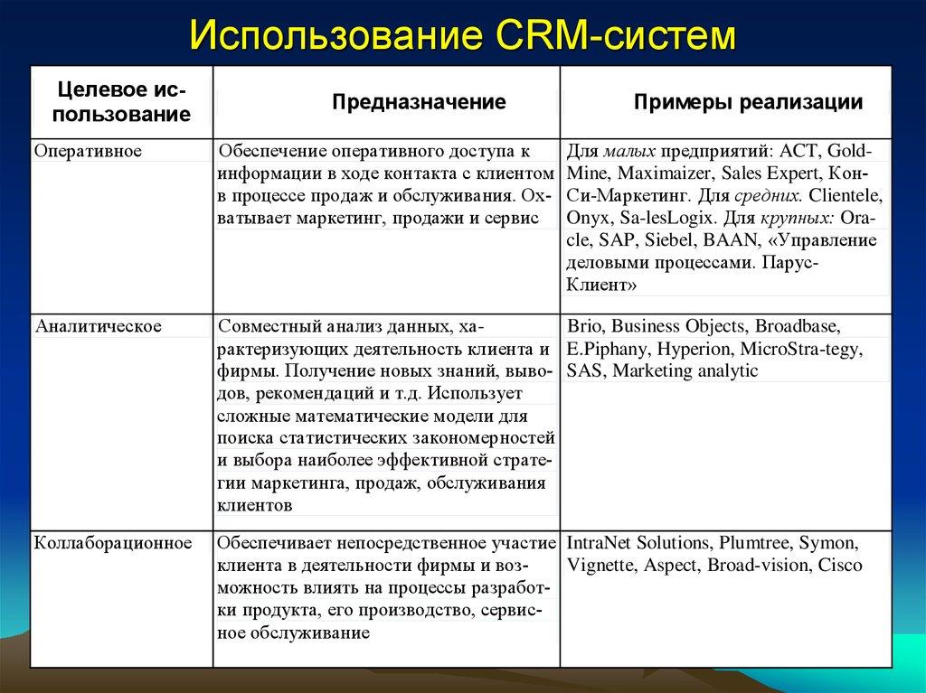 Crm информационная система маркетинг аналог битрикс