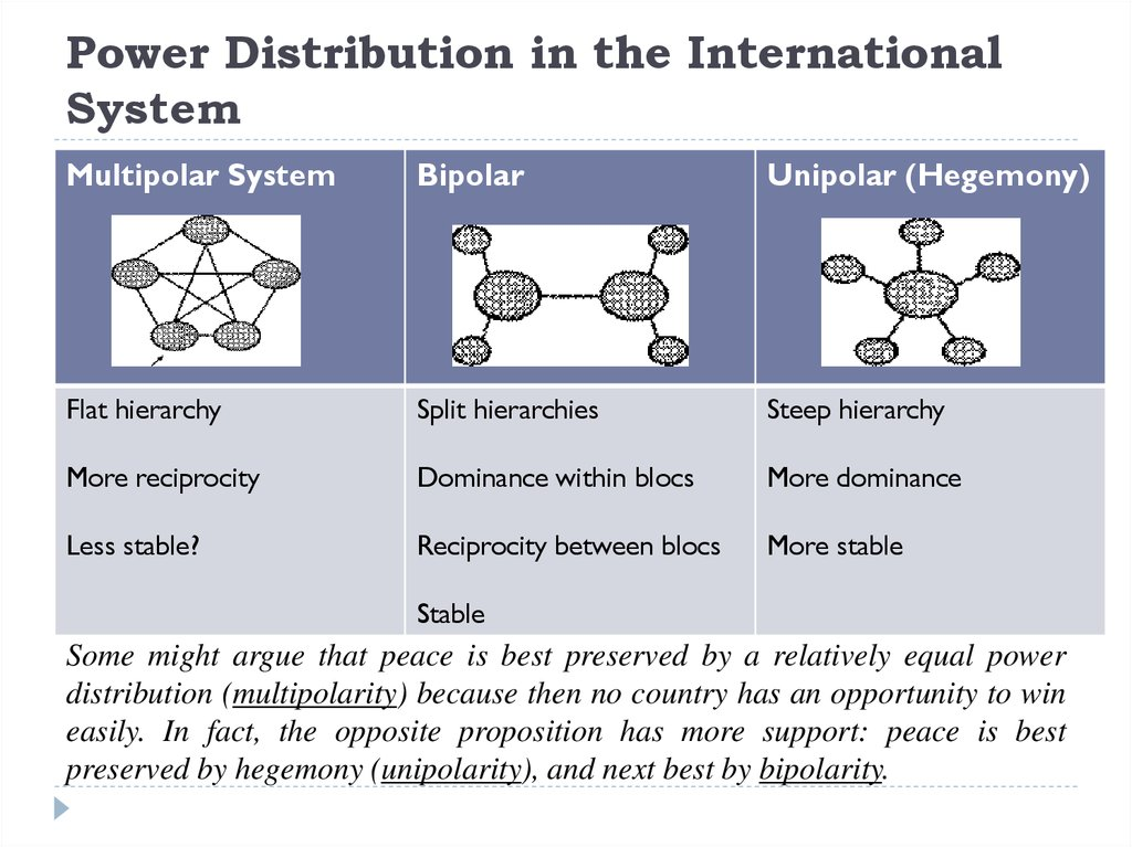 Power Distribution in the International System