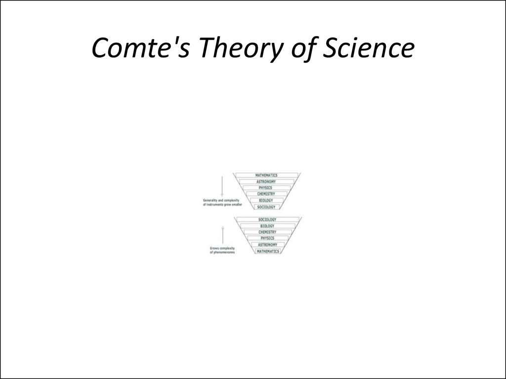Comte's Theory of Science