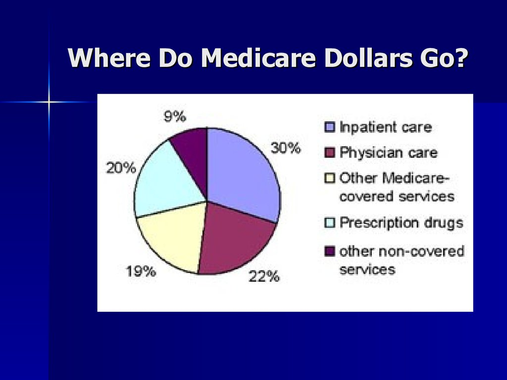 Where Do Medicare Dollars Go?
