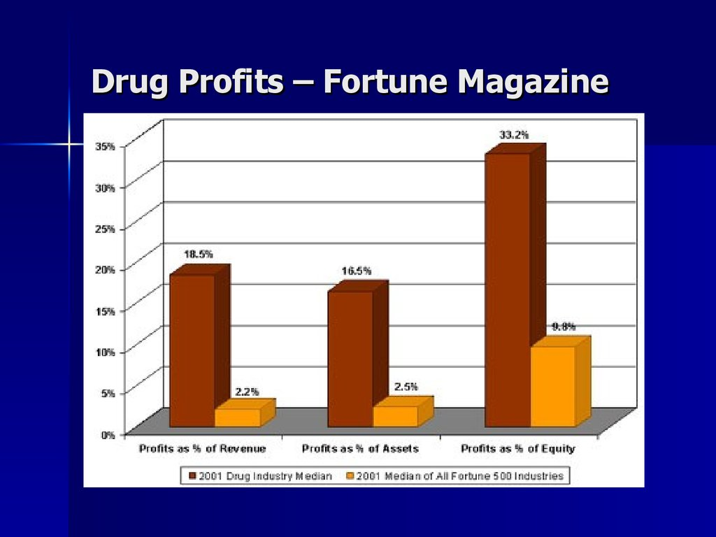 Drug Profits – Fortune Magazine