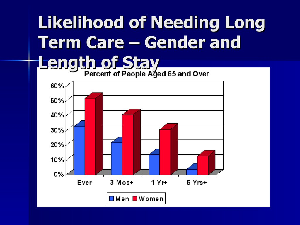 Likelihood of Needing Long Term Care – Gender and Length of Stay