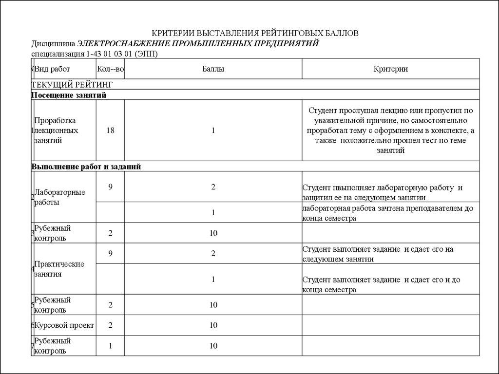Лаборатнорные задания электроснабжение получение ТУ от энергетической компании в Родниковая улица
