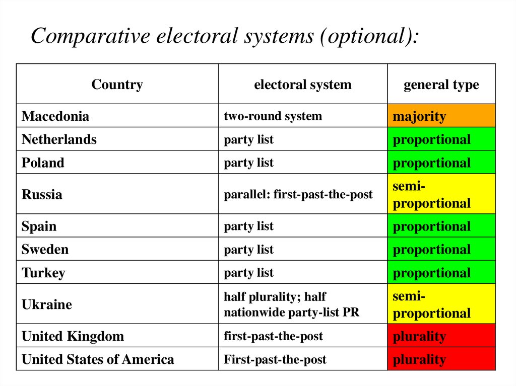 Comparative electoral systems (optional):