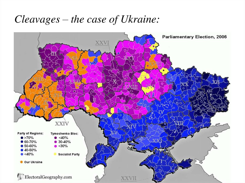 Cleavages – the case of Ukraine: