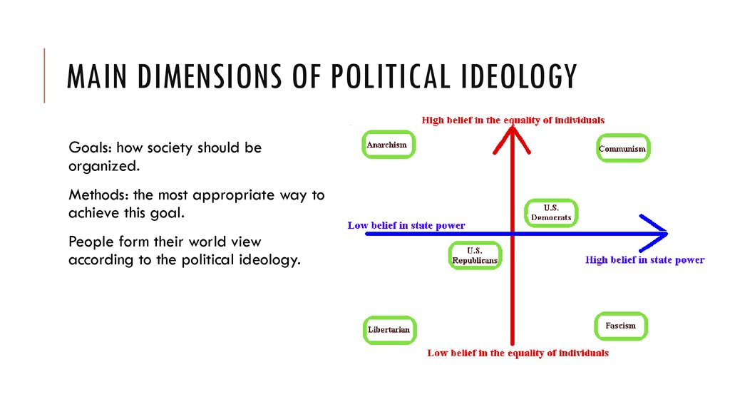 Main dimensions of political ideology