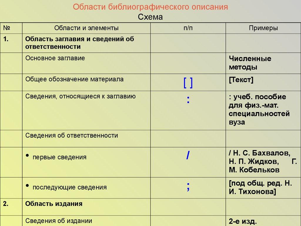 Библиографическое описание презентация онлайн  Области библиографического описания Схема