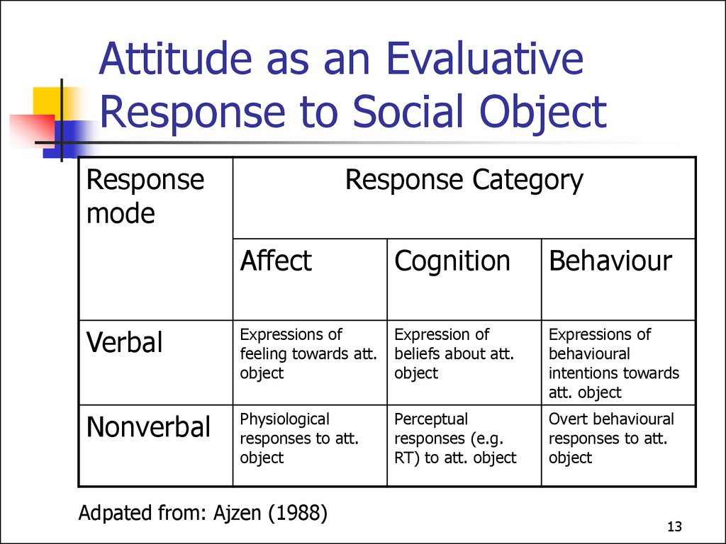 Attitude as an Evaluative Response to Social Object
