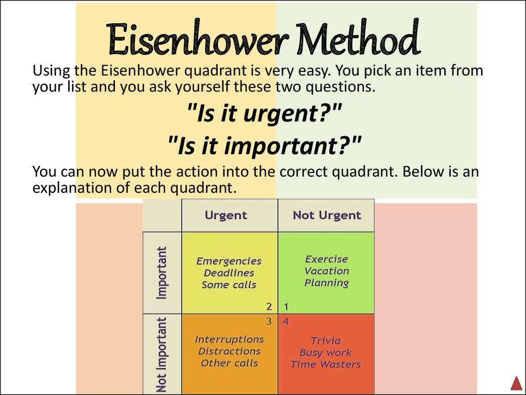Eisenhower Method