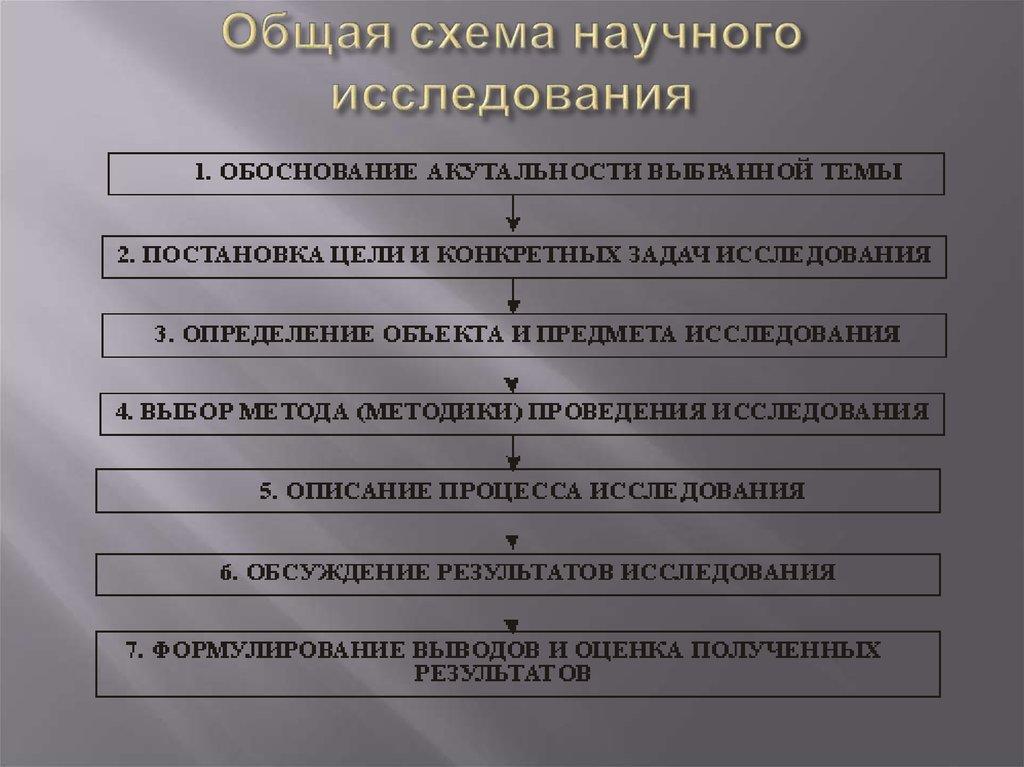 Основные этапы научного исследования схема