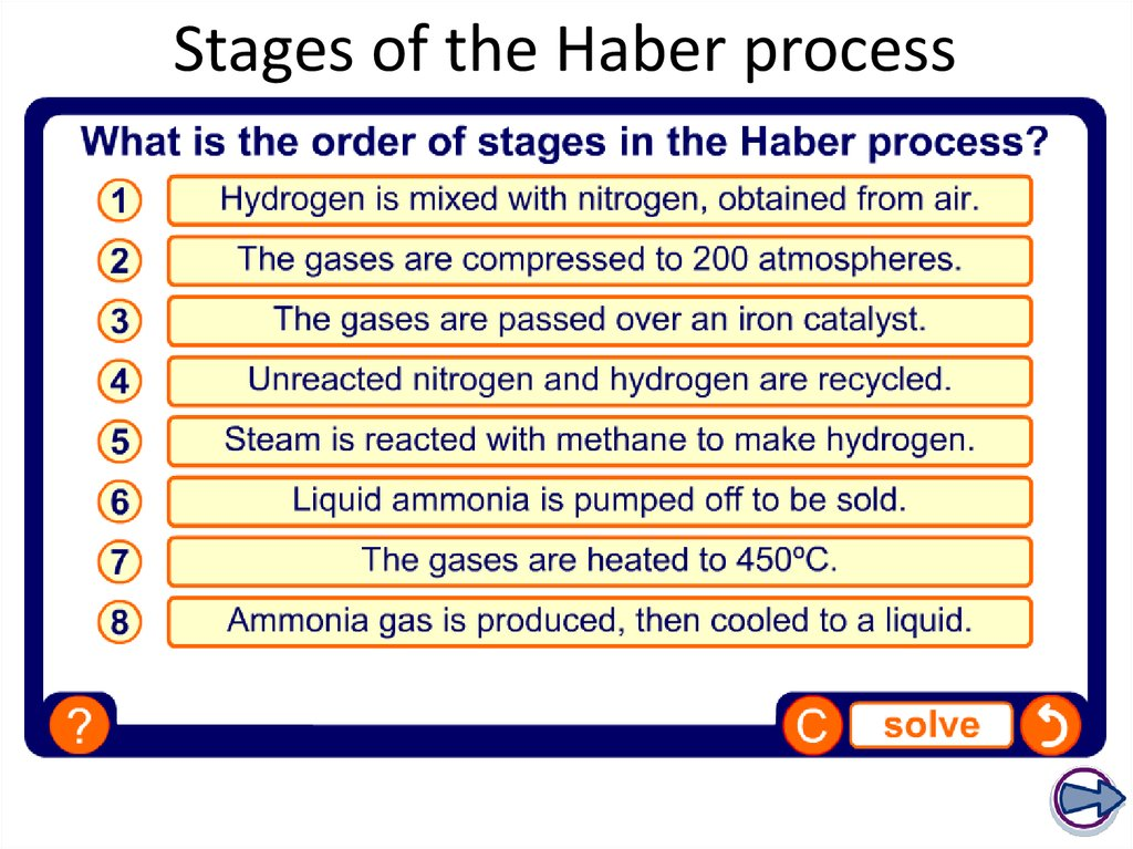 Stages of the Haber process