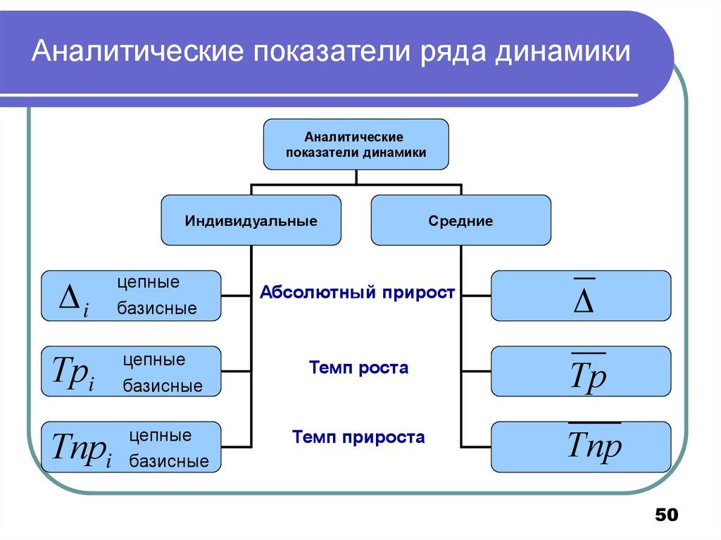 динамики аналитические шпаргалка показатели