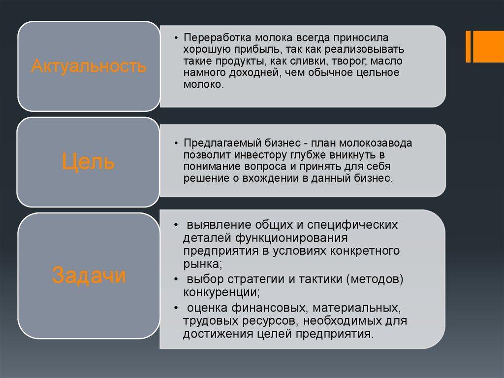 бизнес план заполнение таблицы