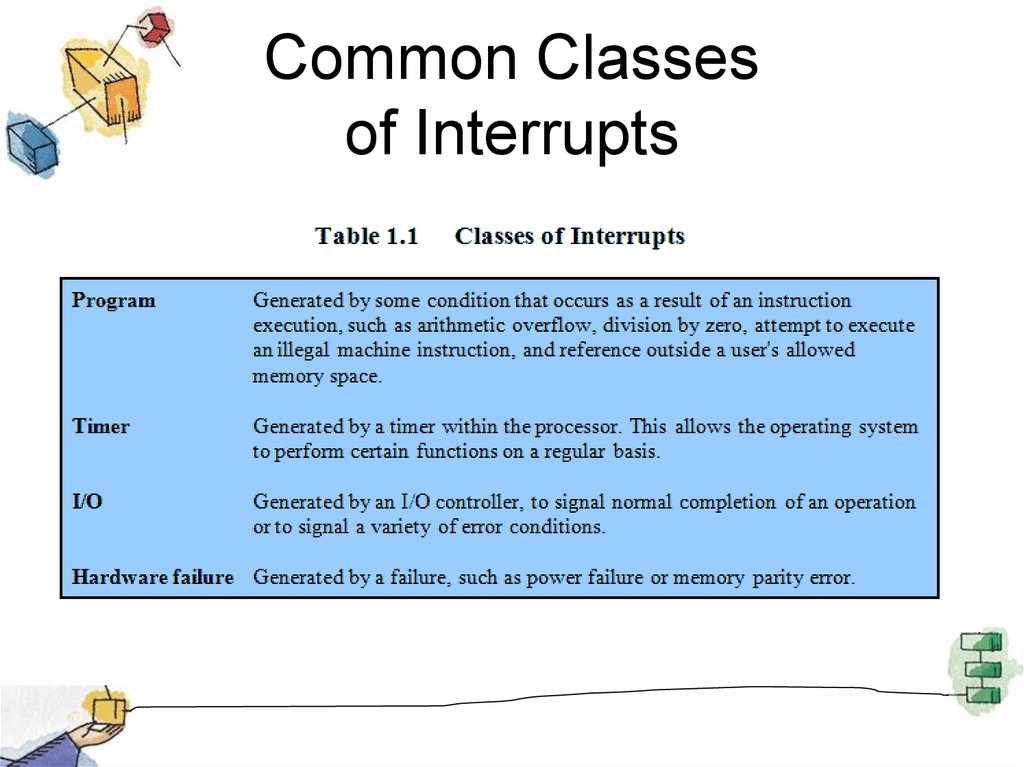 Common Classes of Interrupts
