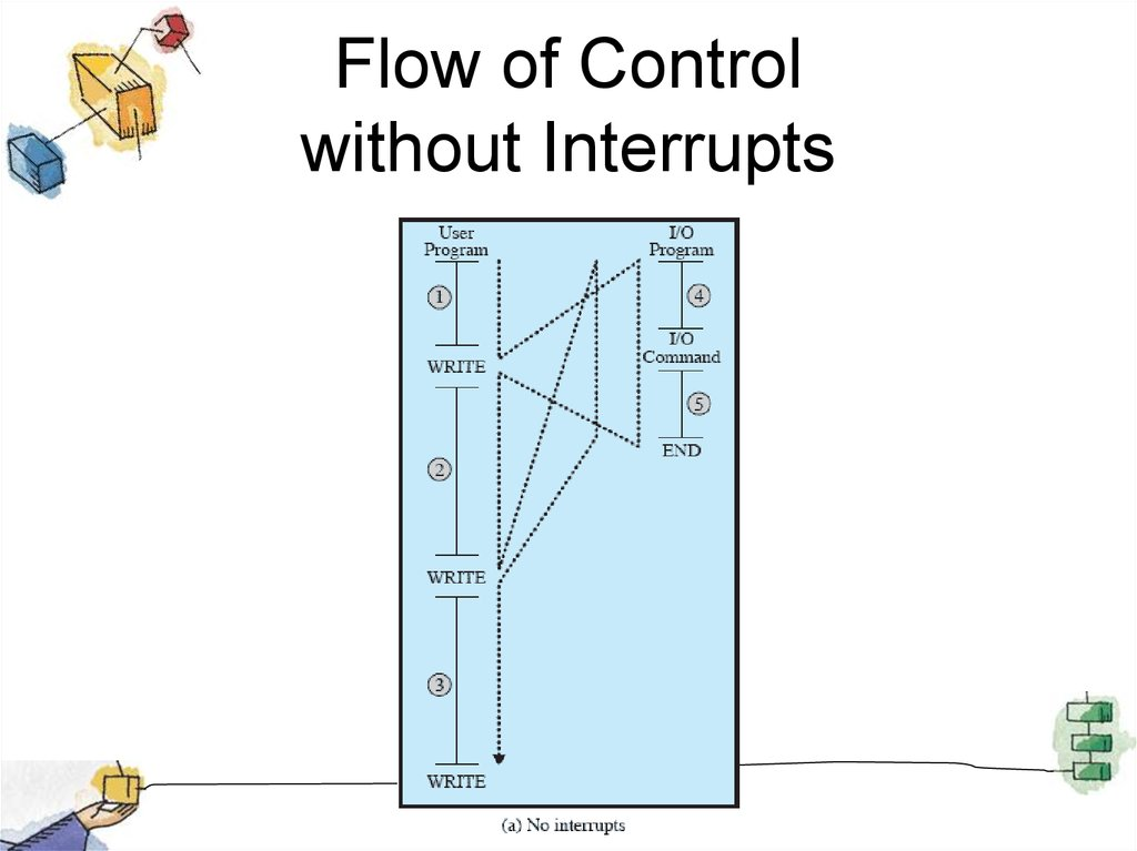 Flow of Control without Interrupts