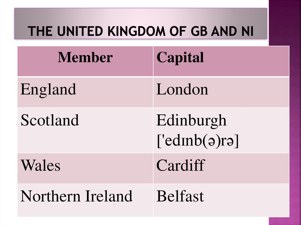 The United Kingdom of GB and NI