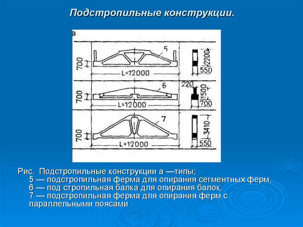 Железобетонные балки презентация самовывоз плиты перекрытия