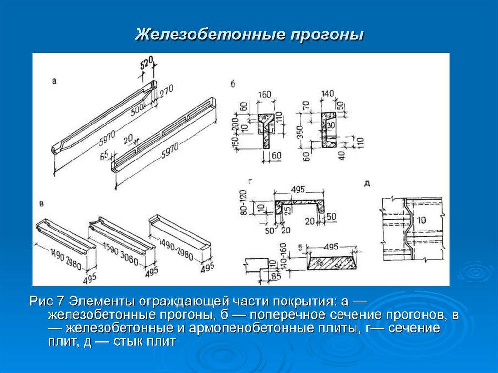 Железобетонные балки презентации поверхность жби