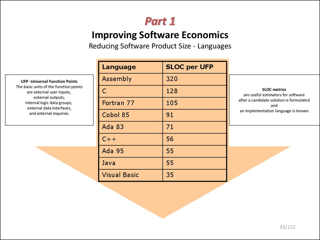 Part 1 Improving Software Economics Reducing Software Product Size - Languages