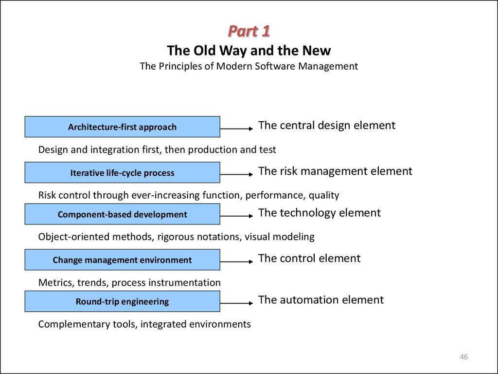Part 1 The Old Way and the New The Principles of Modern Software Management