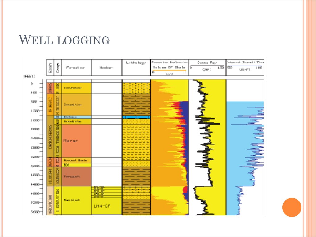 introduction of well drilling technology