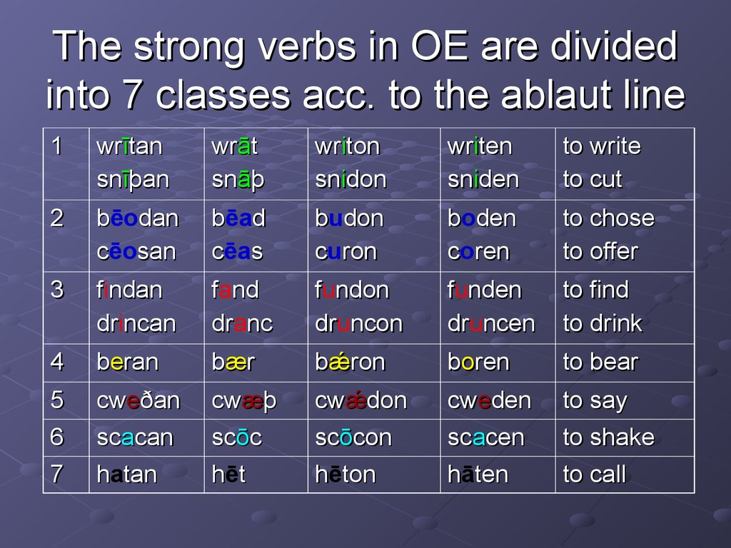 old english verb Old english verb groups weak verbs weak verbs form the majority of old english verbs they are divided in three classes according to the endings in the preterite strong verbs the denominative for string verbs were that there was a vowel shift called 'ablaut' in the root of the verb.