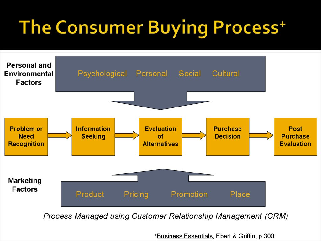 consumer buying decisions product attributes Consumers have ideas of what they expect from online shopping and who is setting the bar for consumer expectations product availability came in second, with about 54 percent of respondents citing it as a major factor in buying decisions if an e-commerce site has the right item in stock and.