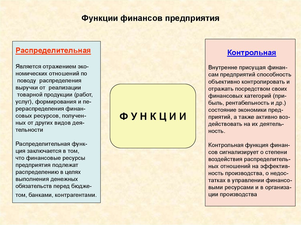 Сущность и функции финансов предприятия курсовая работа 1745