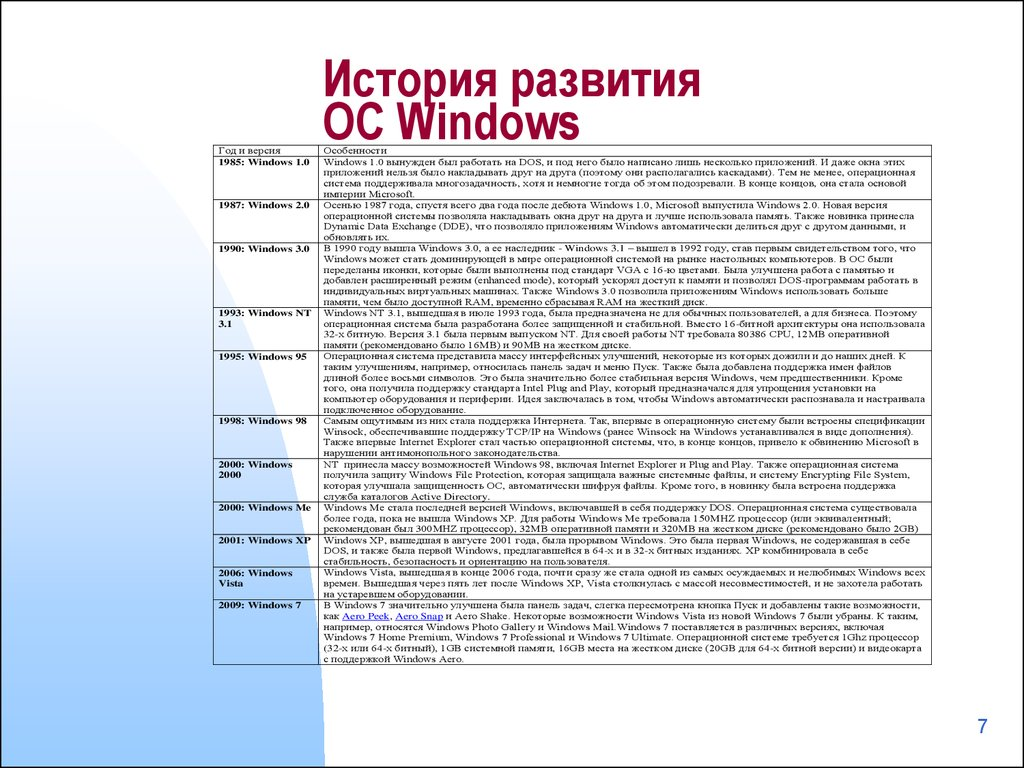 История развития ОС Windows