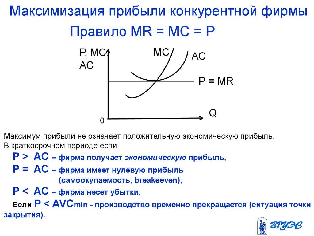 Максимизация Прибыли Конкурентной Фирмой В Краткосрочном Периоде Шпаргалка