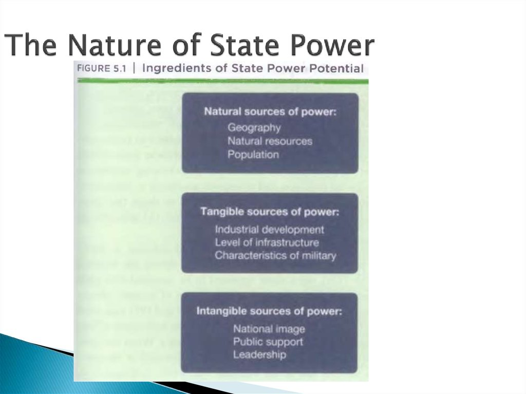 The Nature of State Power