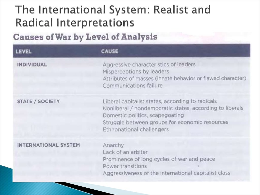 The International System: Realist and Radical Interpretations
