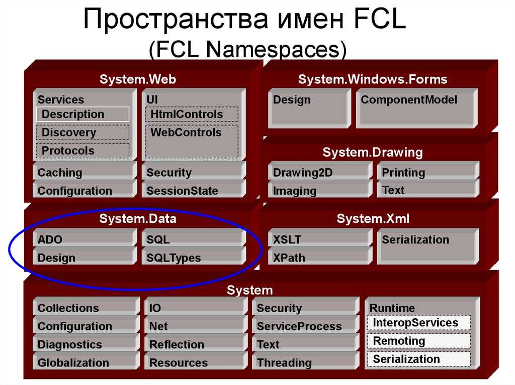Пространства имен FCL (FCL Namespaces)